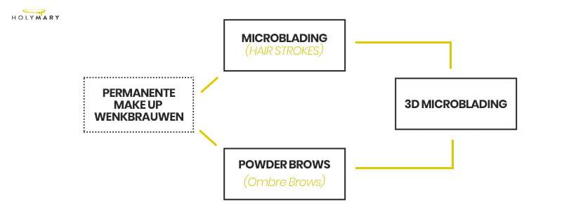 verschil ombre brows en microblading